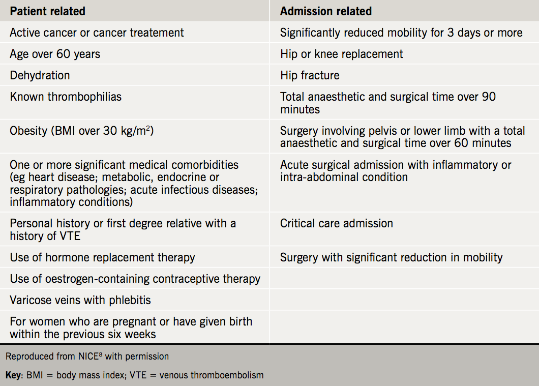 Anticoagulation module 6 - Table 1. Detail of thombosis risk factors within the NICE VTE risk assessment tool
