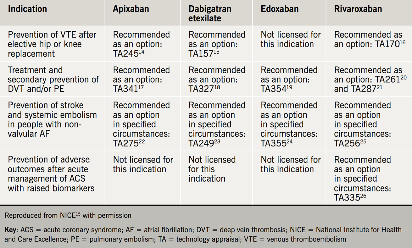Anticoagulation module 6 - Table 2. NICE technology appraisal guidance on DOACs <sup>13–26</sup>