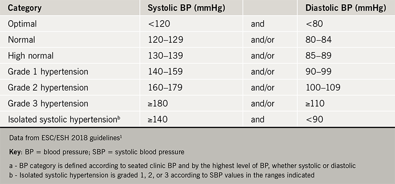 Cardiorenal Forum 2018 meeting report - Table 1. Classification of office blood pressure (a) and definitions of hypertension grade (b)