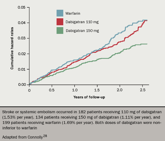 Anticoagulation module 3 - Figure 4. Kaplan–Meier curve for the primary outcome of stroke or systemic embolism