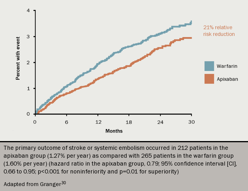 Anticoagulation module 3 - Figure 6. Kaplan–Meier curve for the primary efficacy outcome of stroke or systemic embolism