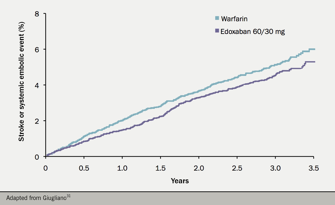 Anticoagulation module 3 - Figure 7. Kaplan–Meier curve for the primary efficacy outcome of stroke or systemic embolism