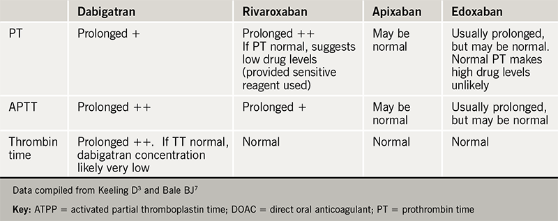 Table 5. Influence of DOACs on screening coagulation tests