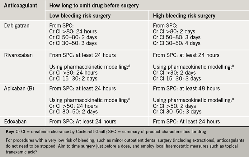 Table 7. Cessation of DOACs before invasive procedures