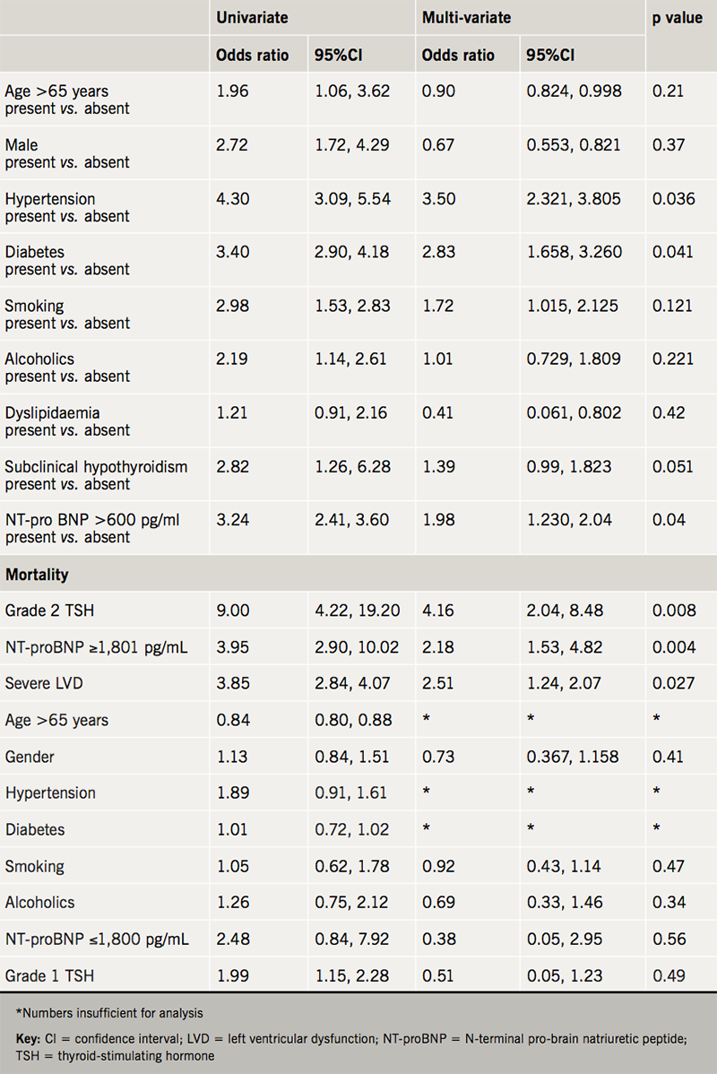 Banaru - Table 2. Univariate and multi-variate with risk factors