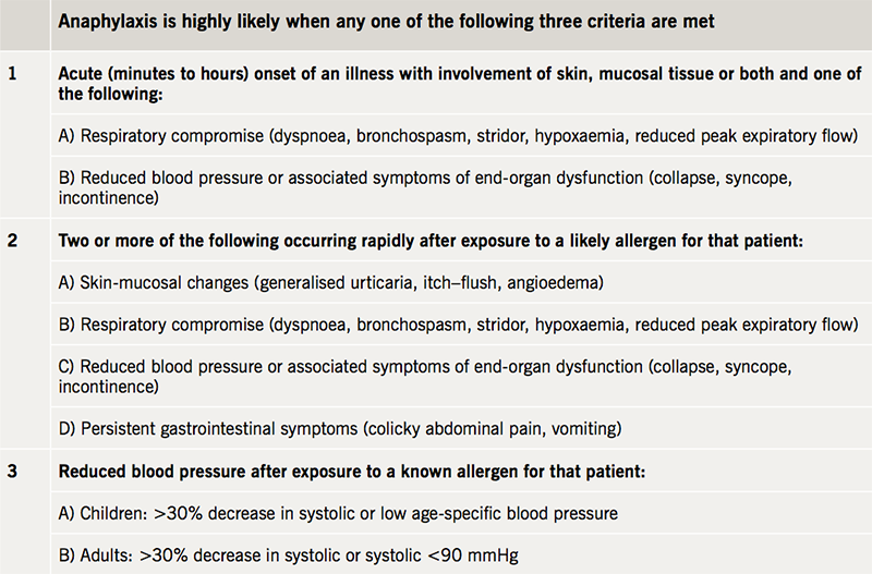 Chapman - Table 1. Clinical criteria for diagnosis of anaphylaxis