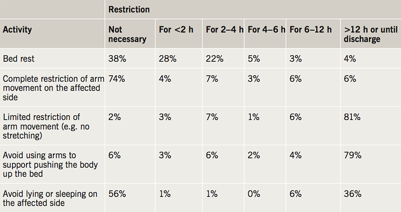Collins - Table 1. Distribution of advice that is provided to patients after cardiac rhythm device implantation and before discharge from hospital. There is a wide variation in the advice that is given to post-operative inpatients. All five examples of restrictions may be either completely unrestricted or restricted >12 hours or until discharge, depending on the individual who is providing the advice