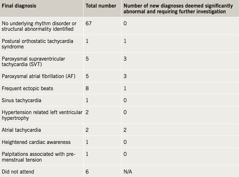Gibbs - Table 2. Final diagnosis given