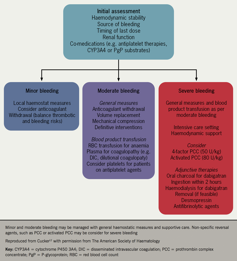 Figure 5. Suggested management of DOAC-associated bleeding
