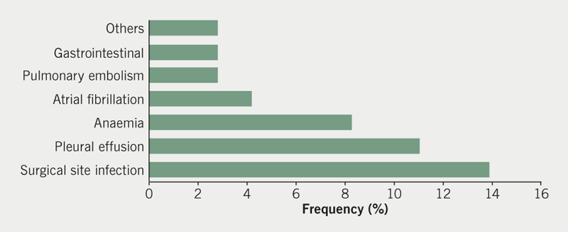 Ngaage - Figure 1. Frequency of morbidity after hospital discharge