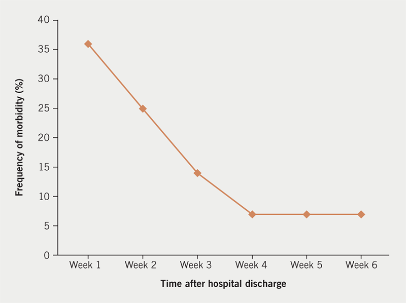 Ngaage - Figure 2. Timing of postoperative complications in the interval between hospital discharge and first planned outpatient review