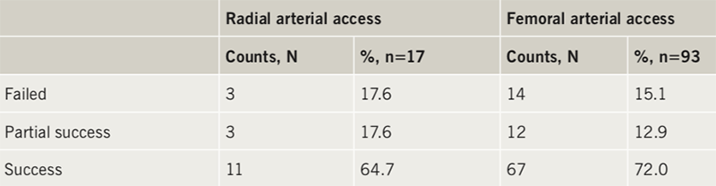 Yasin - Table 1. Success in nurse gaining arterial access