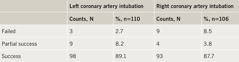 Yasin - Table 2. Success in nurse gaining selective coronary intubation