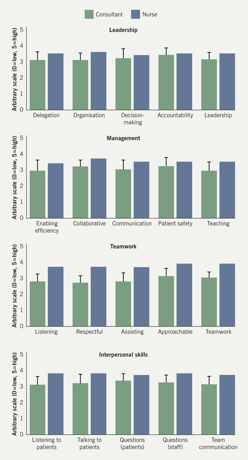 Yasin - Figure 2. Staff survey comparing cardiology consultants and nurse coronary angiography. Four main areas were investigated including leadership, management, teamwork and interpersonal skills. One nurse in training was compared with seven consultants currently working in the department