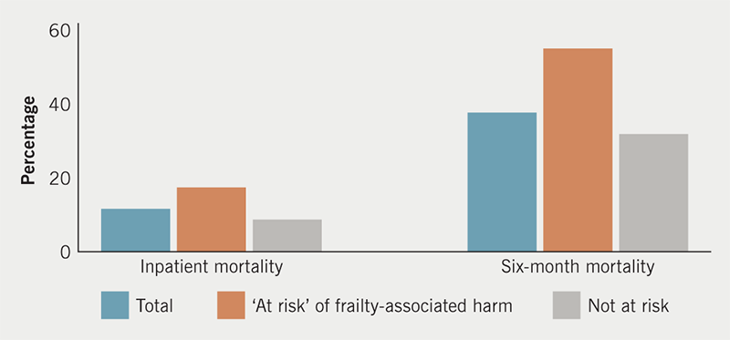 Beezer - Figure 1. Mortality in heart failure patients 'at risk' of frailty-associated harm compared with those deemed 'not at risk'