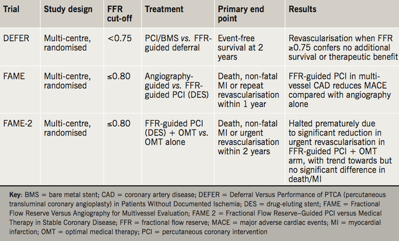 Sayers - Table 1. Summary characteristics and results in key fractional flow reserve (FFR) clinical outcome studies