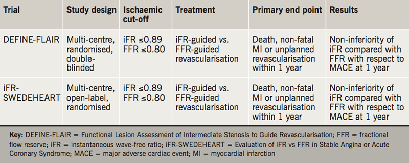 Sayers - Table 2. Summary characteristics and results in key instantaneous wave-free ratio (iFR) clinical outcome studies