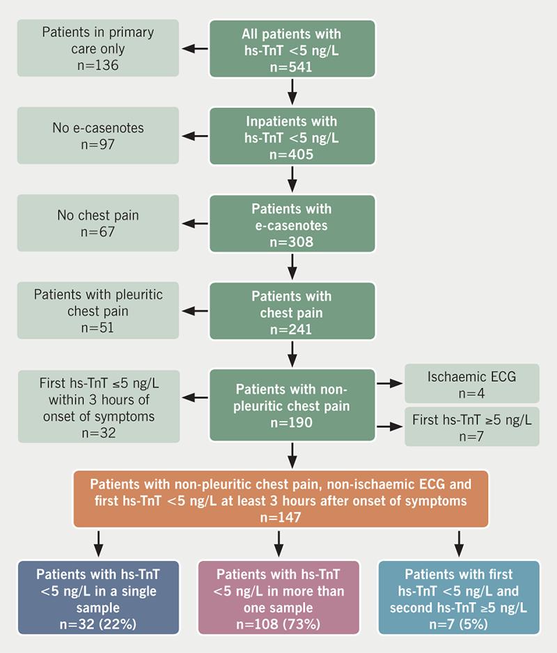 Youssef - Figure 1. Study flow chart