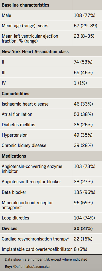 Banerjee - Table 1. Baseline characteristics of 140 patients commenced on sacubitril/valsartan