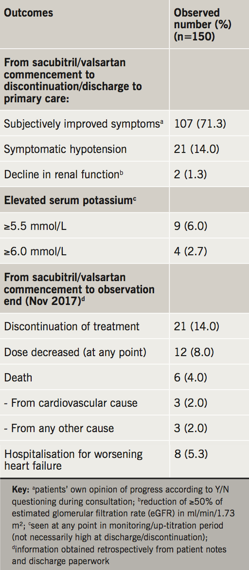 2019 Supplement 1 Crawley - Table 3. Outcomes and adverse events observed during sacubitril/valsartan treatment