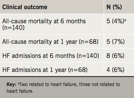 2019 Supplement 1 Banerjee - Table 3. Six-month and one-year mortality and heart failure (HF) hospitalisations