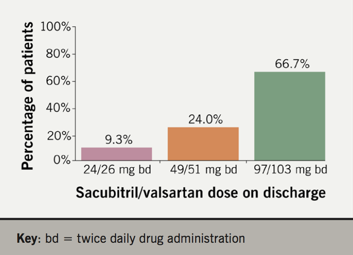 2019 Supplement 1 Crawley - Figure 1. Total number of patients on each dose of sacubitril/valsartan discharged from clinic (n=129)