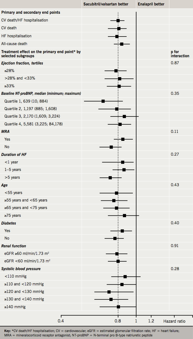 2019 Supplement 1 McMurray - Figure 1. Effect of sacubitril/valsartan versus enalapril on the primary and secondary end points in PARADIGM-HF and selected subgroups1,7,8,11,17–23