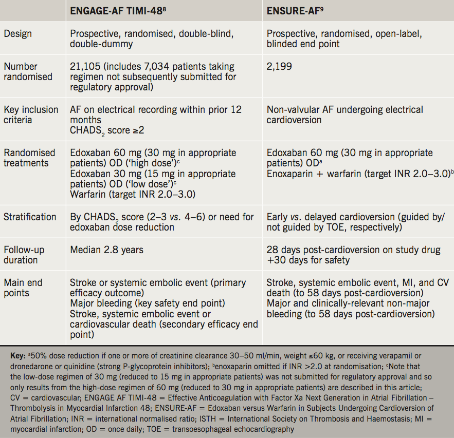 BJC 2019 Supplement 2 - Khan - Table 1. Overview of principal evaluations of edoxaban in patient populations with atrial fibrillation (AF)