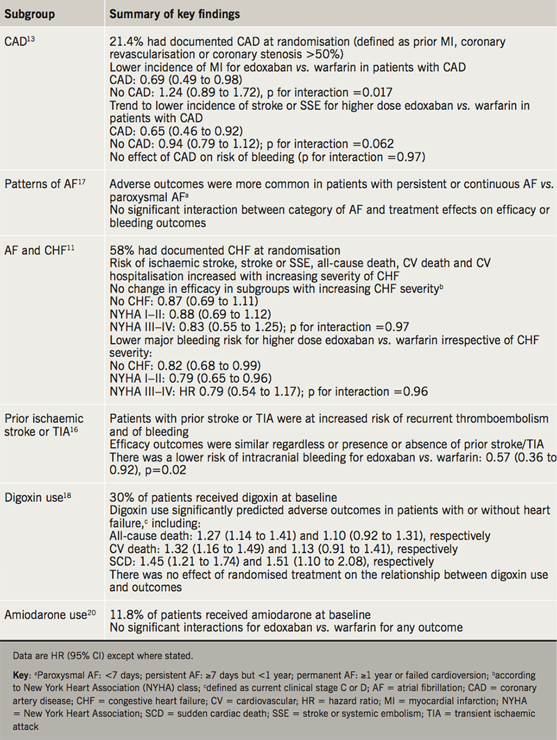 BJC 2019 Supplement 2 - Khan - Table 3. Overview of subgroup analyses from the ENGAGE-AF TIMI-48 trial in patients with established cardiovascular disease