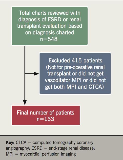 Devabhaktuni - Figure 1. Patient flow chart