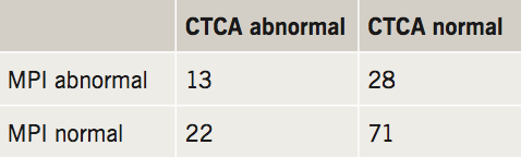 Devabhaktuni - Table 2. Distribution of overall computed tomography coronary angiography (CTCA) and myocardial perfusion imaging (MPI) findings