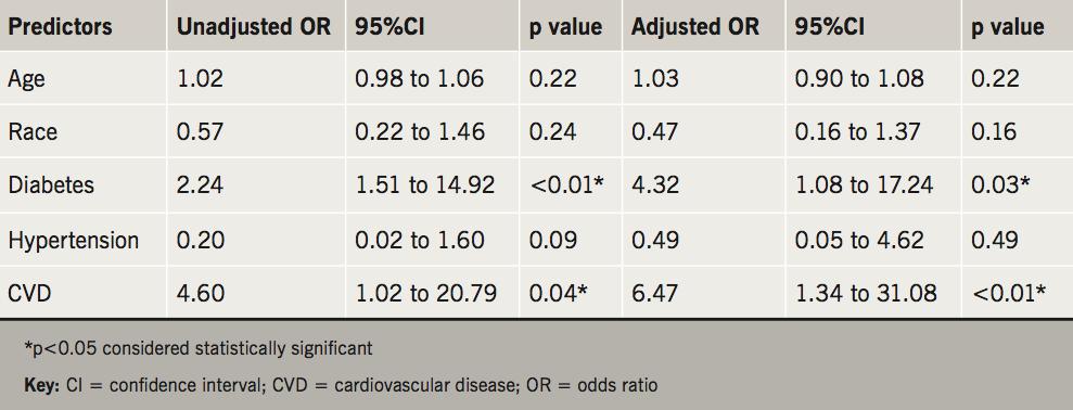 Devabhaktuni - Table 4. Estimated predictors of false negativity of MPI testing