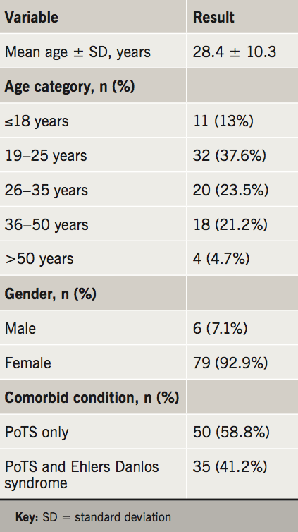 Nayagam - Table 1. Baseline demographics and comorbidities of postural orthostatic tachycardia syndrome (PoTS) patients