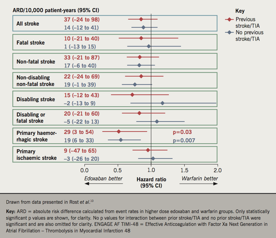 BJC 2019 Supplement 2 - Guyler - Figure 3. Influence of prior stroke or transient ischaemic attack (TIA) on the effects of edoxaban versus warfarin on stroke outcomes in the ENGAGE-AF TIMI-48 trial