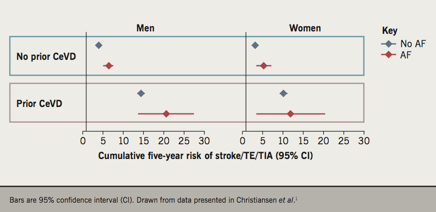 BJC 2019 Supplement 2 - Guyler - Figure 1. Influence of atrial fibrillation (AF) and prior cerebrovascular disease (CeVD) on the average five-year risk of stroke, systemic thromboembolism (TE) or transient ischaemic attack (TIA) in a 60-year-old man or woman with one risk factor for stroke