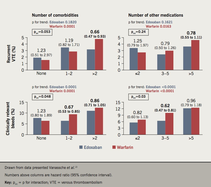 BJC 2019 Supplement 2 - Thachil - Figure 2. Influence of comorbidity and polypharmacy on treatment outcomes in the Hokusai-VTE study