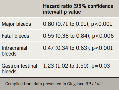 BJC 2019 Supplement 2 - Khan - Table 2. Selected data on major bleeding outcomes with edoxaban versus warfarin according to randomised dosage level in the ENGAGE-AF TIMI-48 trial