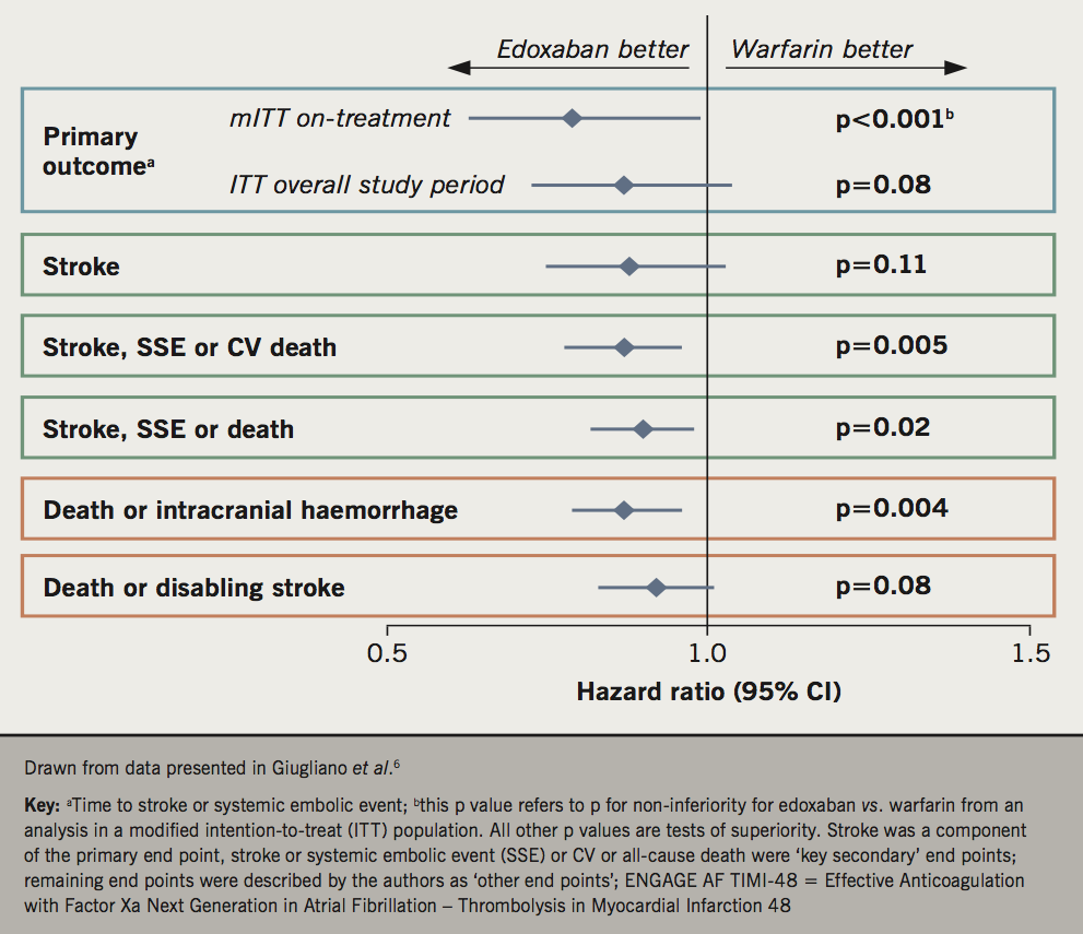 BJC 2019 Supplement 2 - Guyler - Figure 2. Selected principal outcomes from the ENGAGE-AF TIMI-48 trial