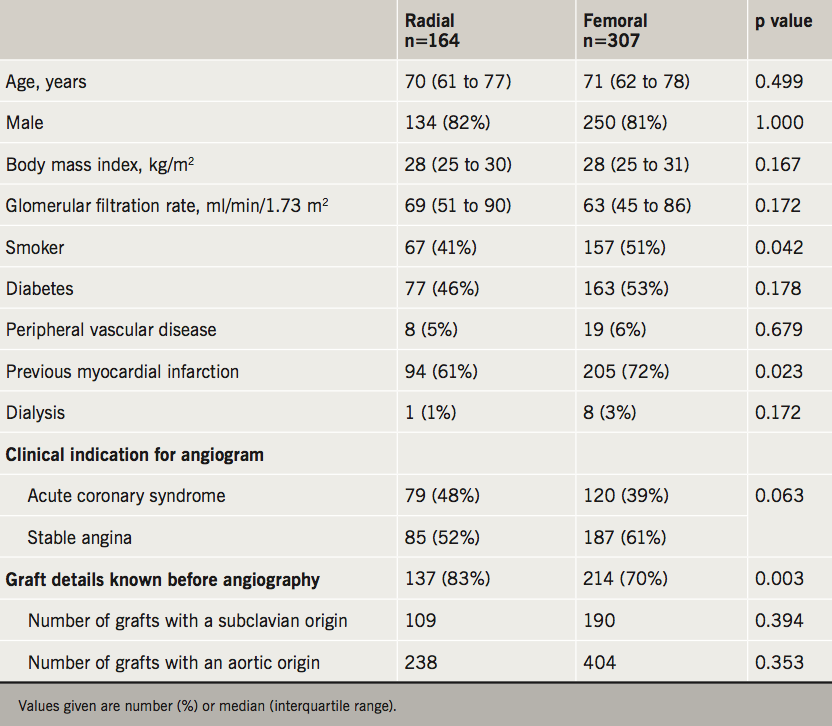 Orlev - Table 1. Clinical characteristics of patients with previous coronary artery bypass graft (CABG) undergoing coronary angiography according to vascular access site