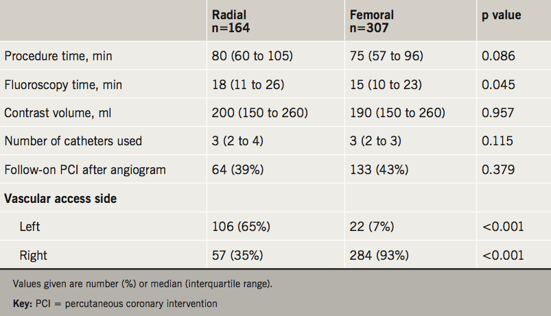 Orlev - Table 2. Angiographic details according to vascular access site