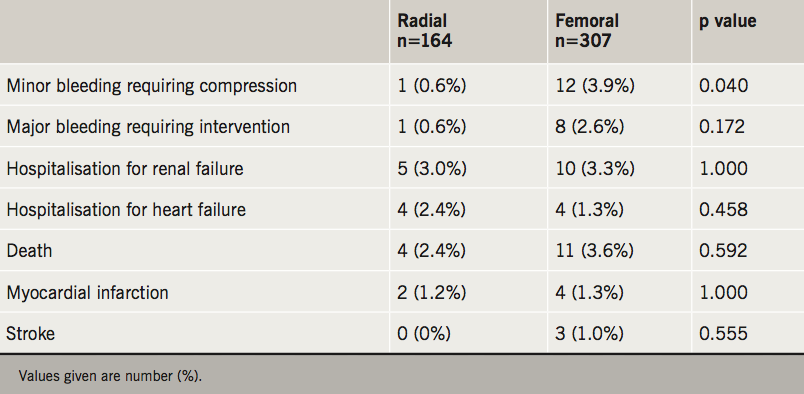 Orlev - Table 3. Clinical complications (in hospital to 30 days) according to vascular access site