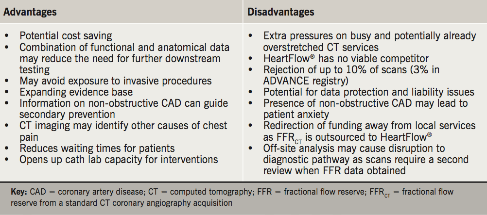 Brady - Table 1. List of potential advantages and disadvantages to using computed tomography coronary angiography (CTCA) and HeartFlow®
