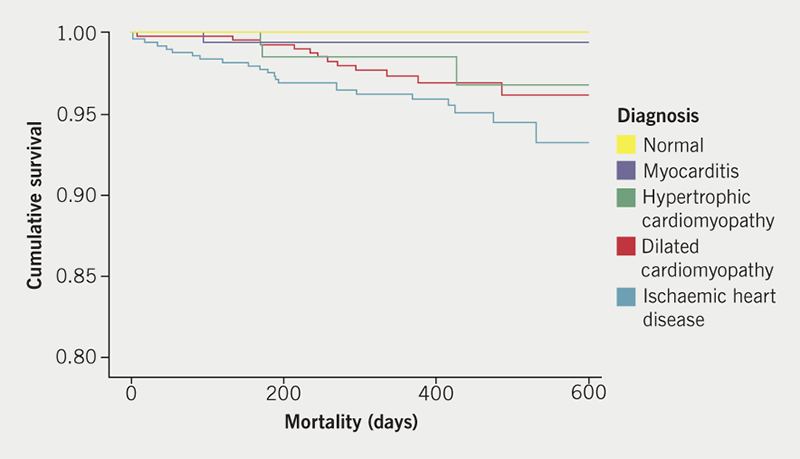 Dungu - Figure 1. Kaplan-Meier survival curves for patients with ischaemic heart disease (IHD), dilated cardiomyopathy (DCM), hypertrophic cardiomyopathy (HCM), myocarditis and normal scans