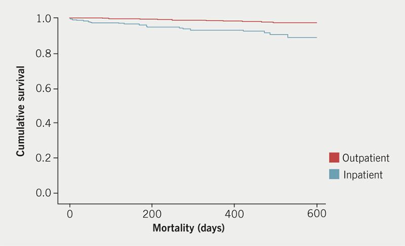 Dungu - Figure 2. Kaplan-Meier survival curves for inpatient versus outpatient scans