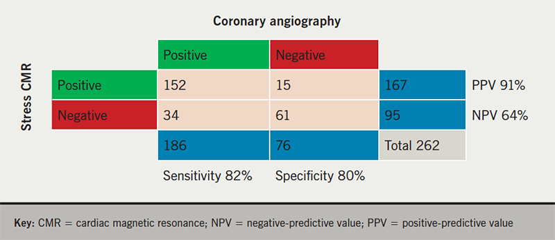 Dungu - Figure 3. Correlation between stress perfusion imaging and invasive coronary angiography, when performed (n=262)