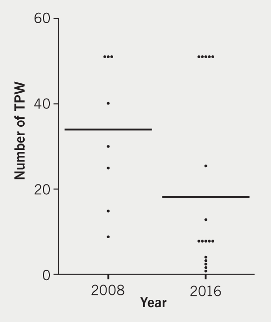 Baker - Figure 2. Scatter plot of the number of TPW inserted by cardiology trainees. Mean shown