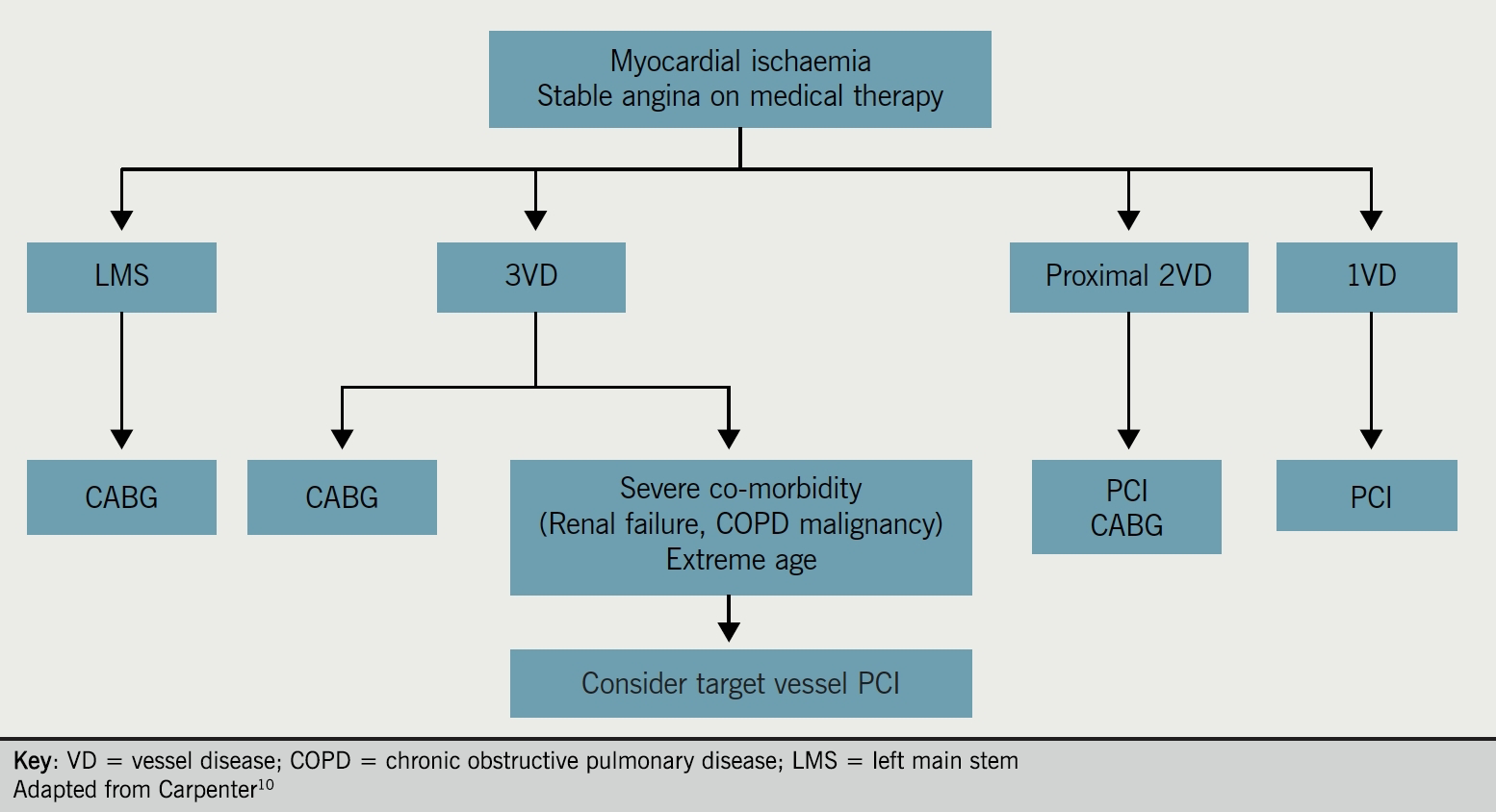 Angina module 7 - revascularisation in stable coronary artery disease: Figure 1. Flow chart of revascularisation strategies in chronic stable angina