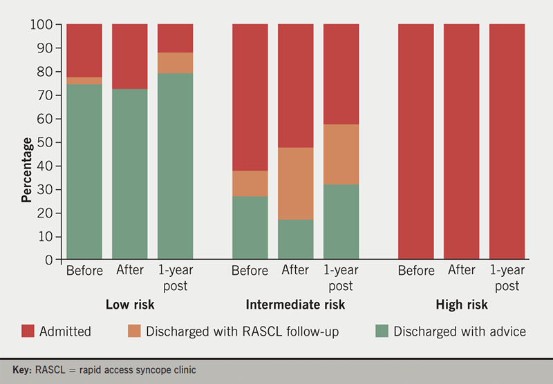 McLintock - Figure 2. Admission and discharge rates for low-, intermediate- and high-risk patients, as defined by the risk-stratification pathway