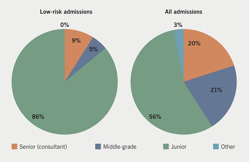McLintock - Figure 3. Low-risk admissions versus all admissions by assessor grade