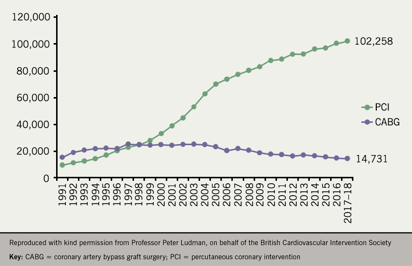 Angina module 7: revascularisation in coronary artery disease - Figure 2. Rates of PCI and CABG procedures in the UK from 1991–2018